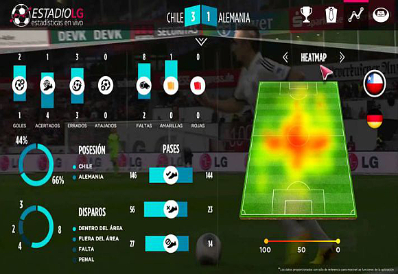 monitorización del fútbol b